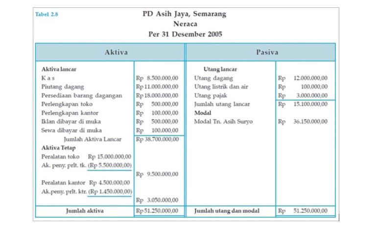Contoh Neraca Keuangan Sederhana
